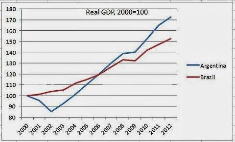 Αύξηση Καθαρού Εγχώριου Προϊόντος σε Αργεντινή και Βραζιλία, 2000 - 2012