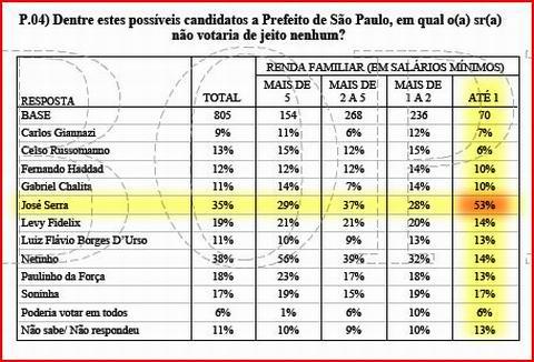 Eleições prefeitura de SP - Ibope - Renda