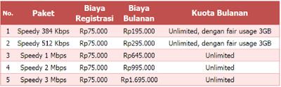 Paket Telkom Speedy