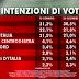 Ultimo sondaggio Ixè per Agorà sulle intenzioni di voto degli italiani