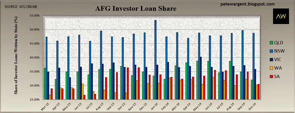 Investor share of loans eases