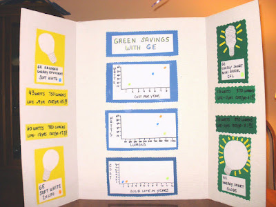 Eco Friendly Educational Projects, Energy Saving Projects For Kids
