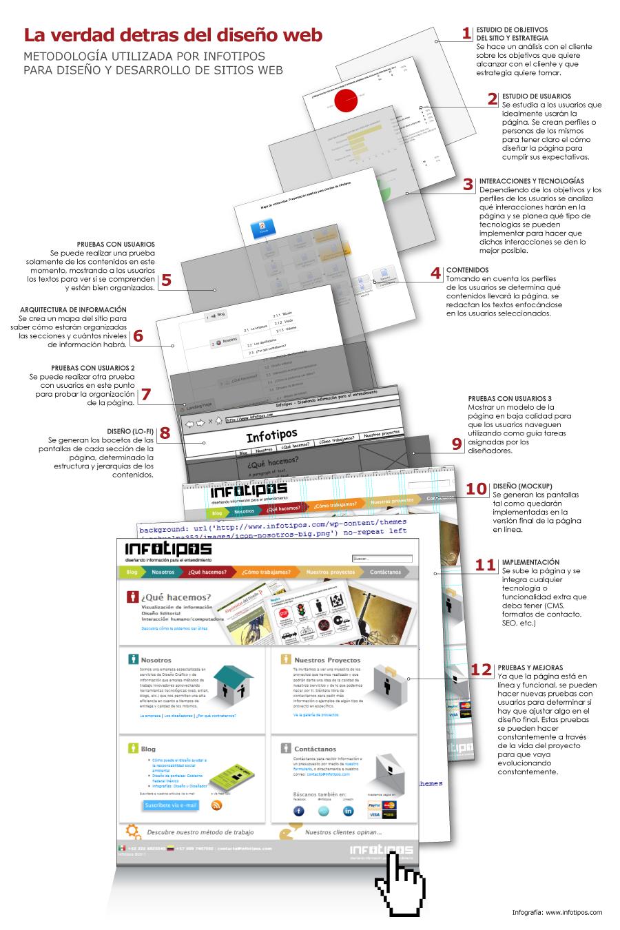 Arte pagina de empresa de arquitectura for Arquitectura pagina web