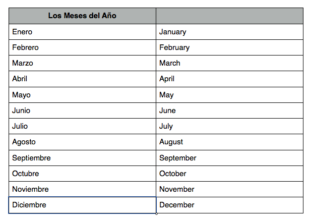 Spanish On your Plate: Weeks And Months In Spanish