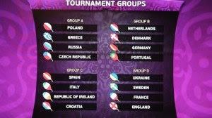 Hasil Undian Pembagian Grup Piala Eropa 2012