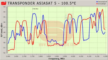 daftar frekuensi transponder satelit AsiaSat 5