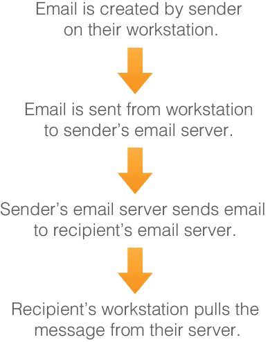 email transmission path
