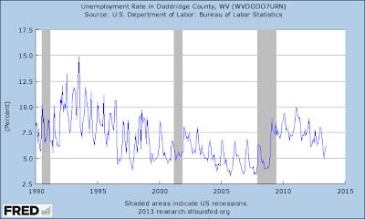 Unemployment Rate in Doddridge County, WV