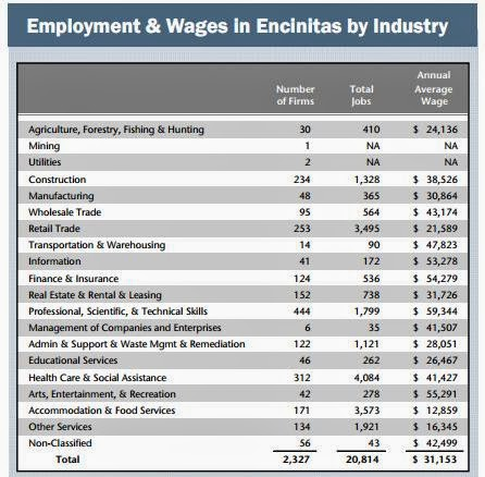 Average government worker in Encinitas, CA makes $92,000 plus $36,000 in benefits