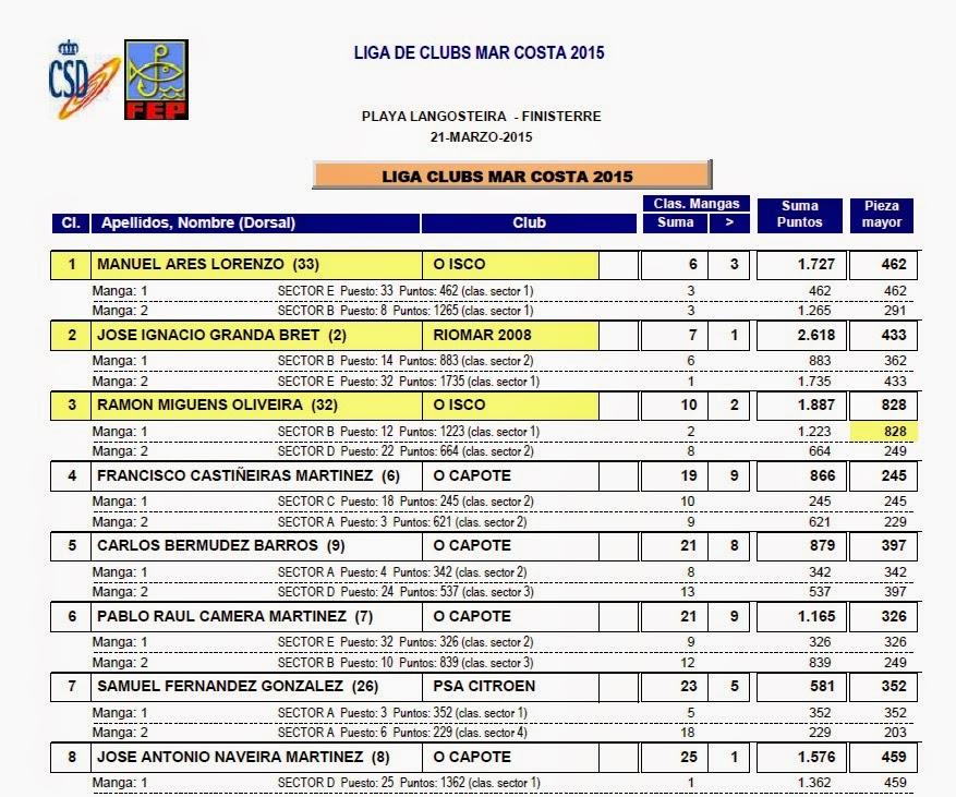 Clasificación individual de los diferentes componentes de los 7 equipos