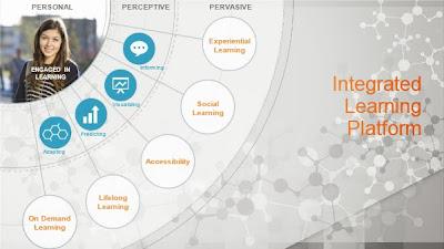 Integrated Learning Platform