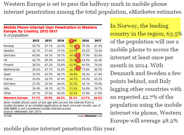 """mobile web usage among europe"""