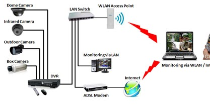 Jual CCTV harga murah dan promo di Batam | 081364414123