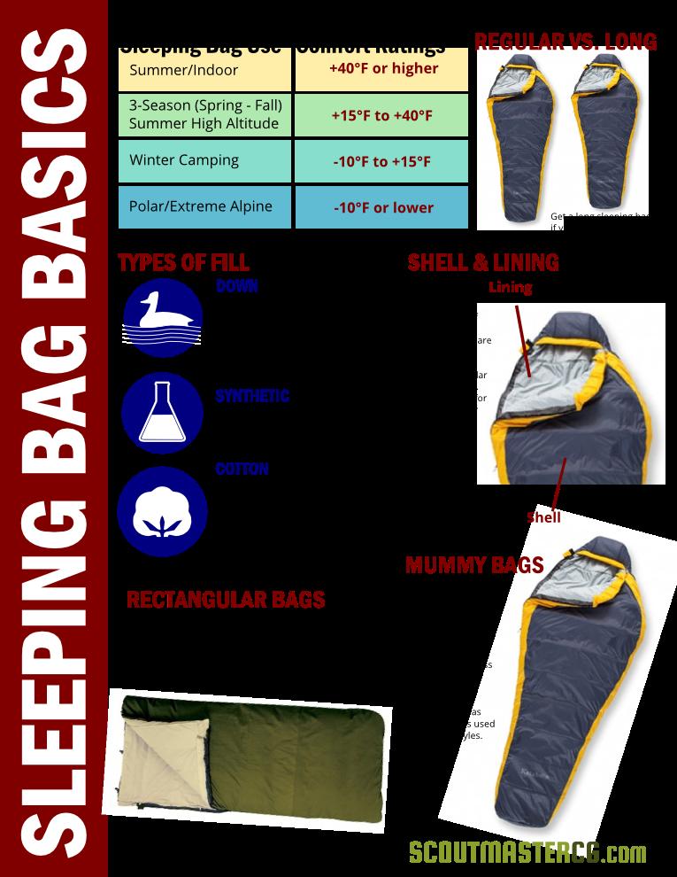 El Arte de la Supervivencia: Sleeping Bag Basics