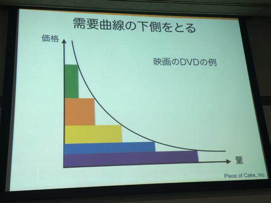 需要曲線と映画の配信方法