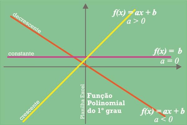 Planilha no Excel Sobre Função Polinomial do 1º Grau