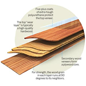 Fantastic floor solid or engineered which hardwood type for What is engineering wood
