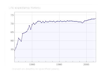 продължителност на живота в България