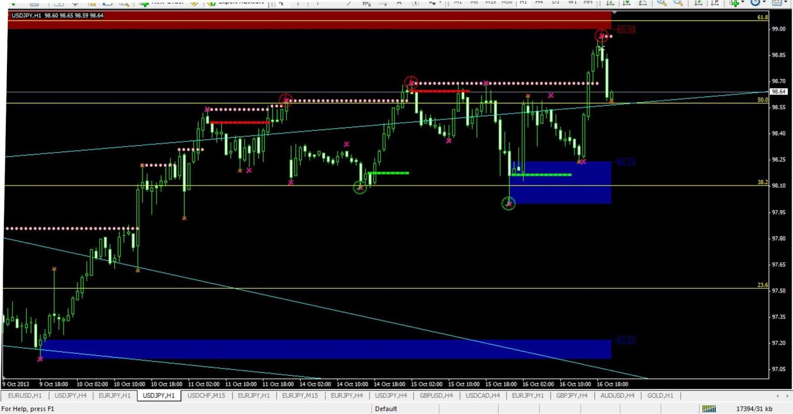 Strategi trader forex profesional