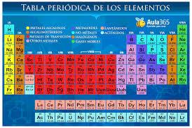 Qumica fsica y algo ms tabla periodica su historia y un la tabla peridica es un esquema que incluye a los elementos qumicos dispuestos por orden de nmero atmico creciente y en una forma que refleja la urtaz Images