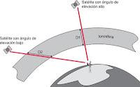 Retrasos ionosféricos GPS