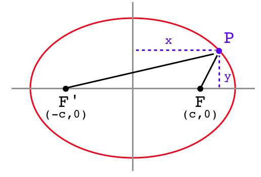 Examples of Ellipses Equations Equation of The Ellipse
