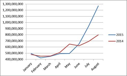 NTMWD rates