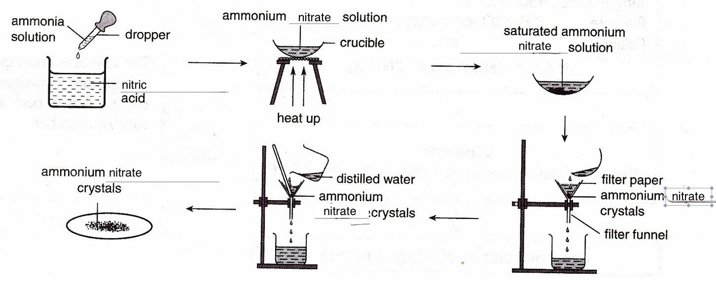 chemistry assignment ammonia apparatus 250 cm3 beaker glass rod tripod stand bunsen burner wire gauze filter funnel filter paper measuring cylinder dropper asbestos tile