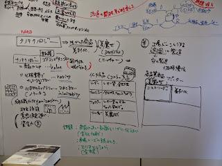 グラフィックMBA講座での実際の演習内容の写真