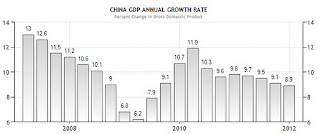 China GDP Growth chart