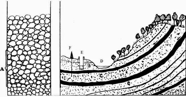 Sekilas tentang air tanah
