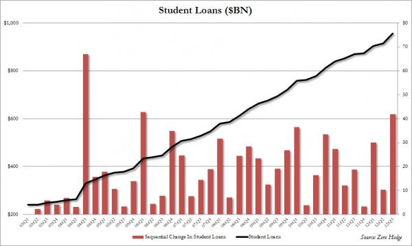 College Questionable Investment - student loans chart