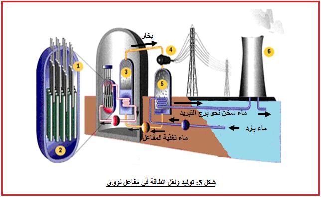 توليد ونقل الطاقة في مفاعل نووي