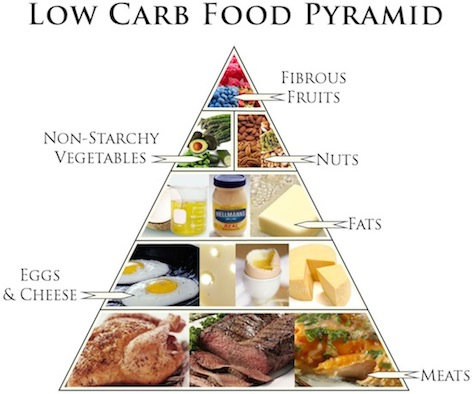 Low carb no sugar diet ideas