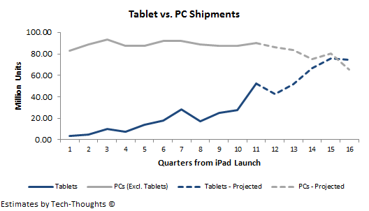 Projected Tablet vs. PC Shipments