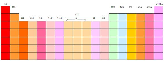 Tabla periodica grupos grupo 15 va nitrogenoideos grupo 16 via los calcgenos o anfgenos grupo 17 viia los halgenos grupo 18 viiia los gases nobles urtaz Choice Image