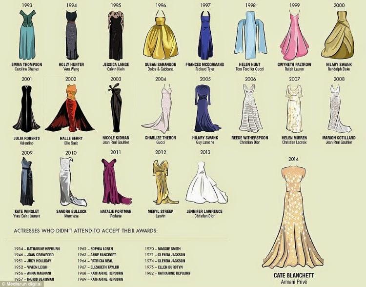 Evolution of the Oscar Dress