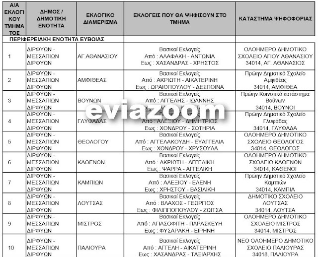 Εύβοια: Δείτε με ένα κλικ που ψηφίζετε την Κυριακή! - Αναλυτικά τα εκλογικά τμήματα!
