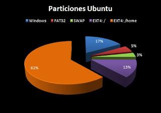 Particiones Ubuntu