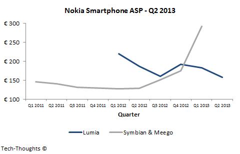 Nokia Smartphone ASP - Q2 2013