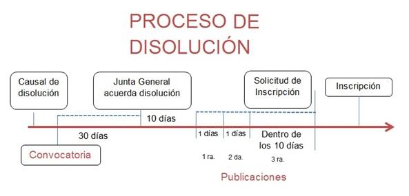 Proceso de disolución de empresas.