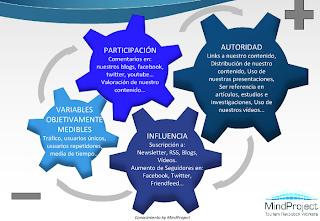 Objetivos de la marca en el plan social media: autoridad, influencia, tráfico y participación