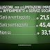 Berlusconi, per le limitazioni imposte dall'affidamento ai servizi sociali sarà avvantaggiato?