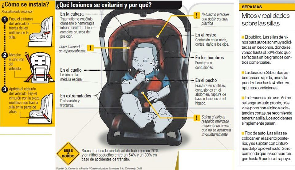 Ems solutions international marca registrada 10 consejos for Sillas para auto para ninos