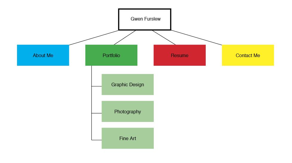 Live Comment On Web Design