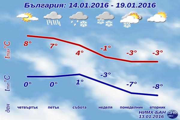 Седмична Прогноза за времето от 14 януари 2016 до 19 януари 2016