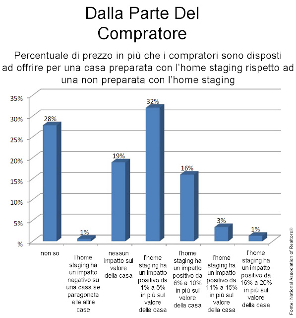 statistica home staging immagine