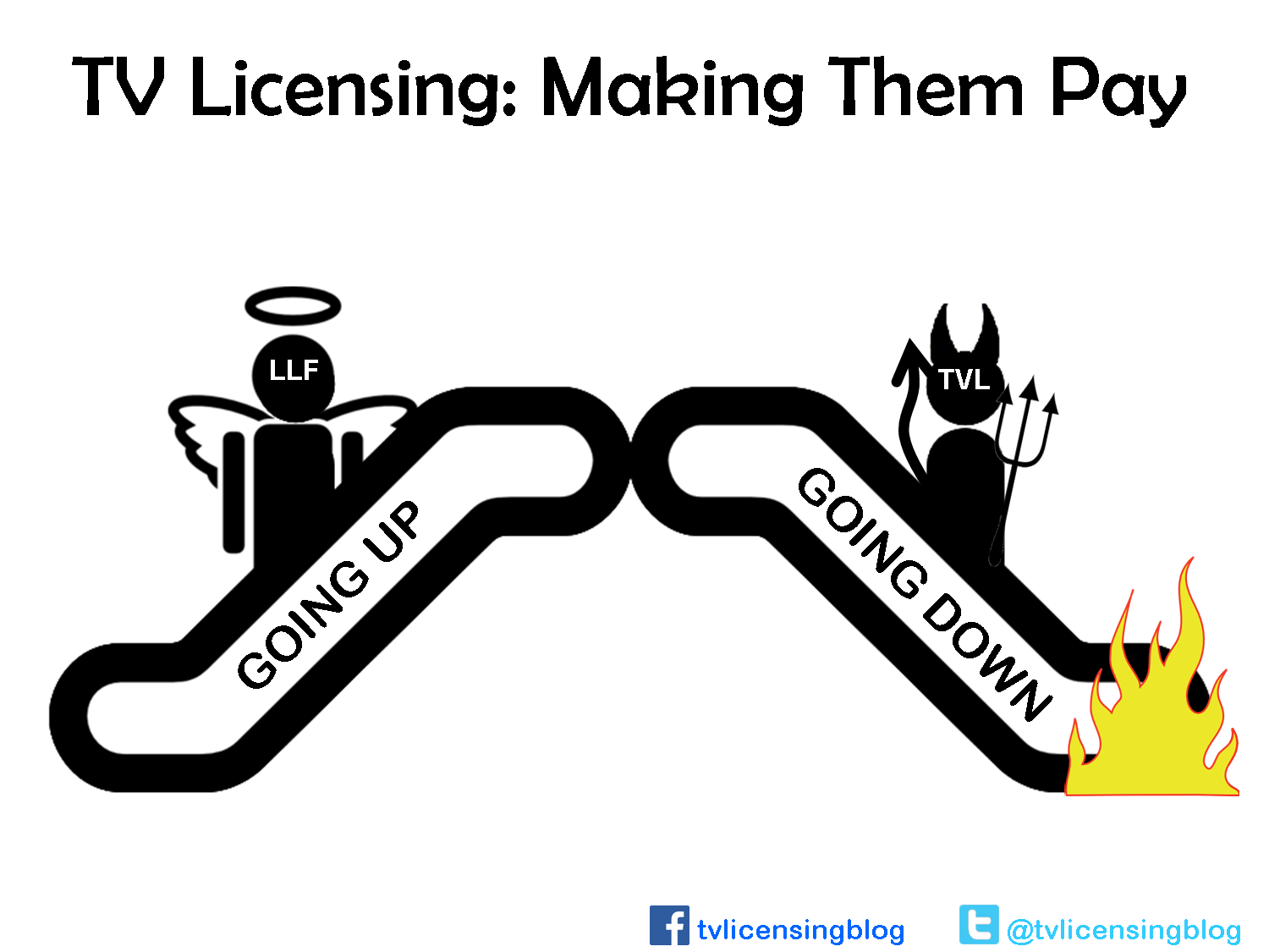 TV Licensing Compensation