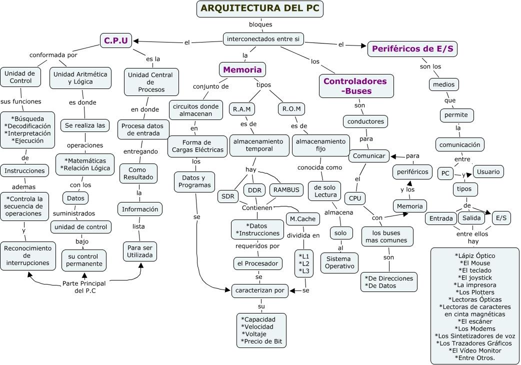 Arquitectura de computacion arquitectura de pc for Programas para arquitectura para pc