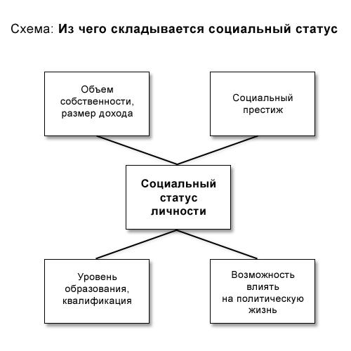 Социальные роли личности в обществе